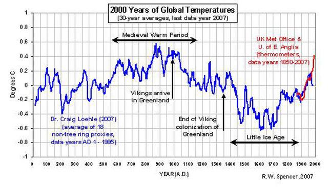 過去2000年の平均気温の推移.jpg